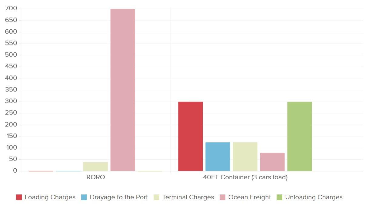 roro vs container